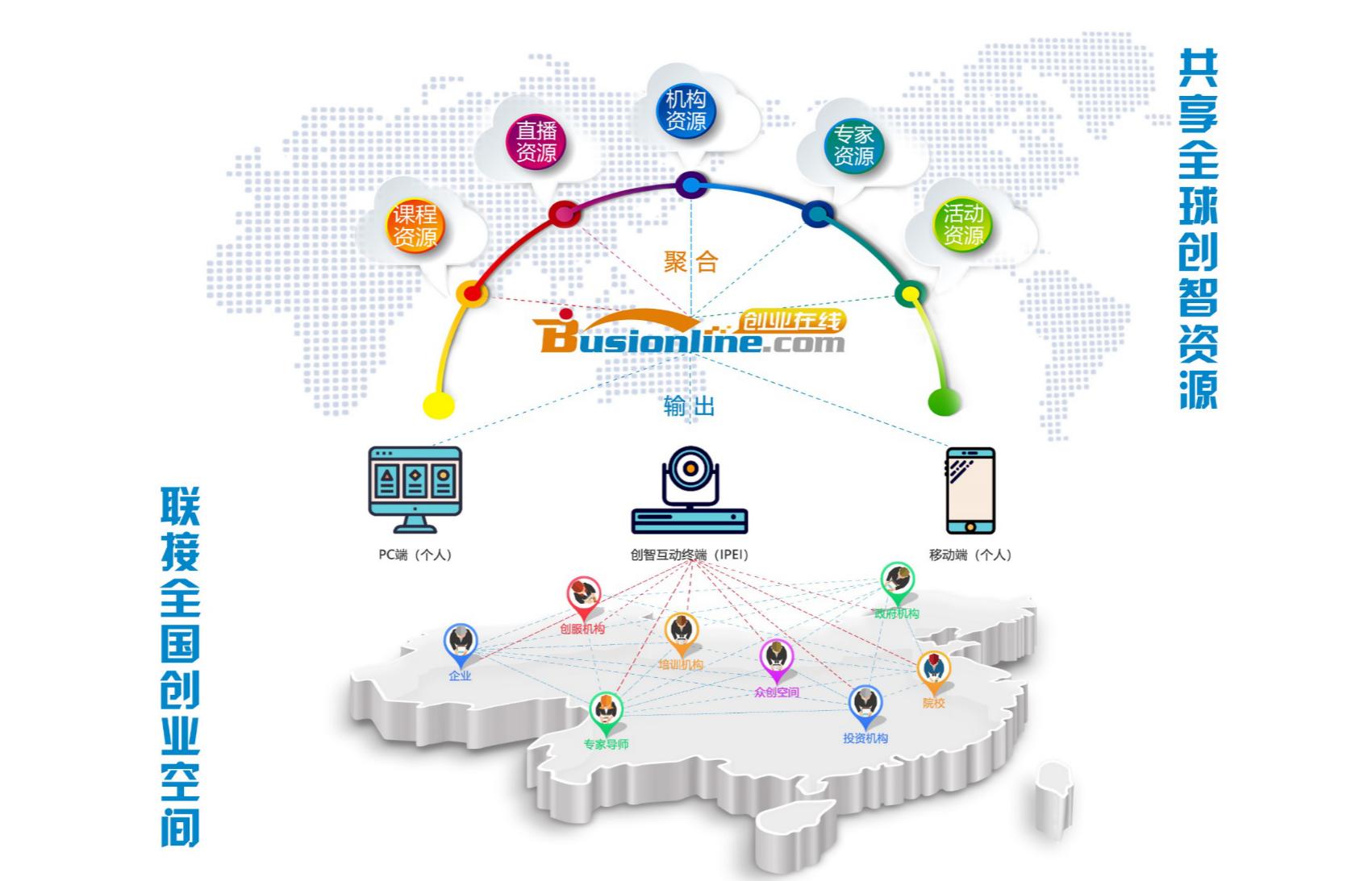 创智共享平台在山东青州就业创业中的应用